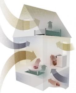 La qualit de l 39 air de votre r sidence ecololinkecololink for Air humide maison